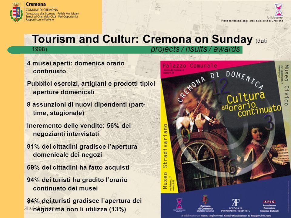 Tourism and Cultur: Cremona on Sunday (dati 1998) Ufficio tempi Piano territoriale degli orari della città di Cremona 4 musei aperti: domenica orario continuato Pubblici esercizi, artigiani e prodotti tipici aperture domenicali 9 assunzioni di nuovi dipendenti (part- time, stagionale) Incremento delle vendite: 56% dei negozianti intervistati 91% dei cittadini gradisce l'apertura domenicale dei negozi 69% dei cittadini ha fatto acquisti 94% dei turisti ha gradito l'orario continuato dei musei 84% dei turisti gradisce l'apertura dei negozi ma non li utilizza (13%) projects / risults / awards