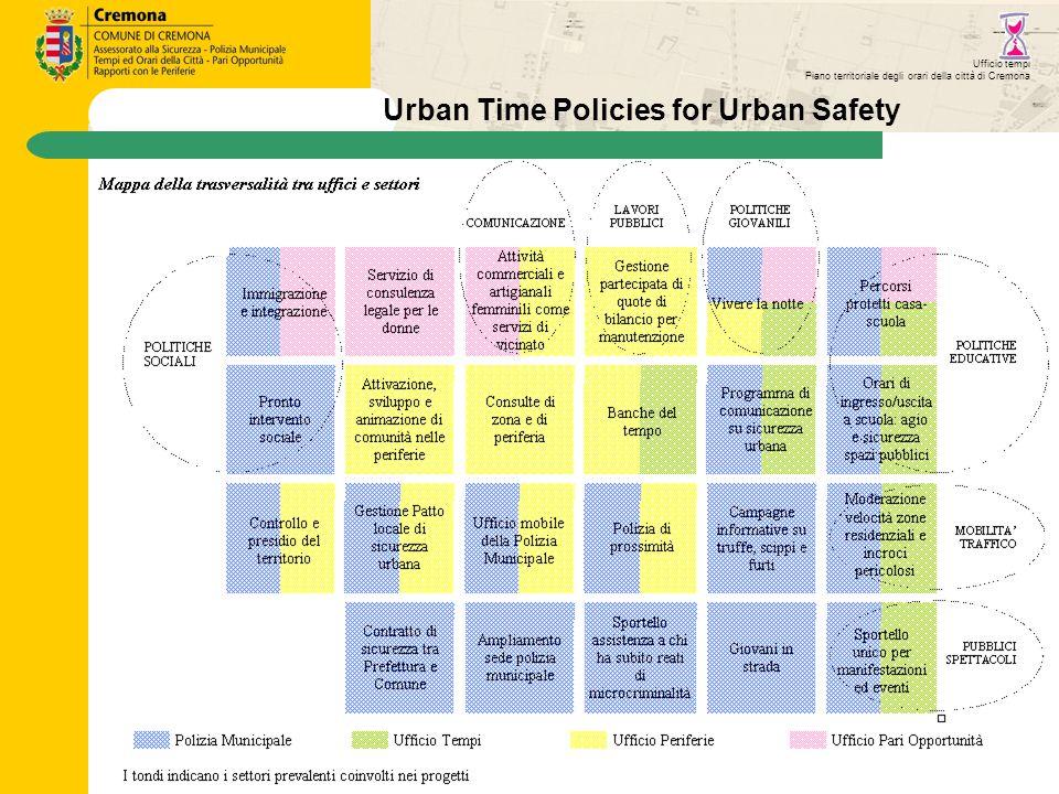 Ufficio tempi Piano territoriale degli orari della città di Cremona Urban Time Policies for Urban Safety
