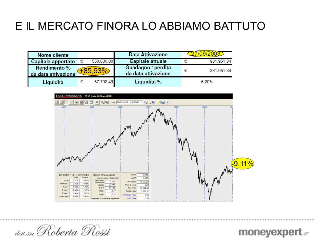 E IL MERCATO FINORA LO ABBIAMO BATTUTO +85,93% 27/09/2003 -9,11%