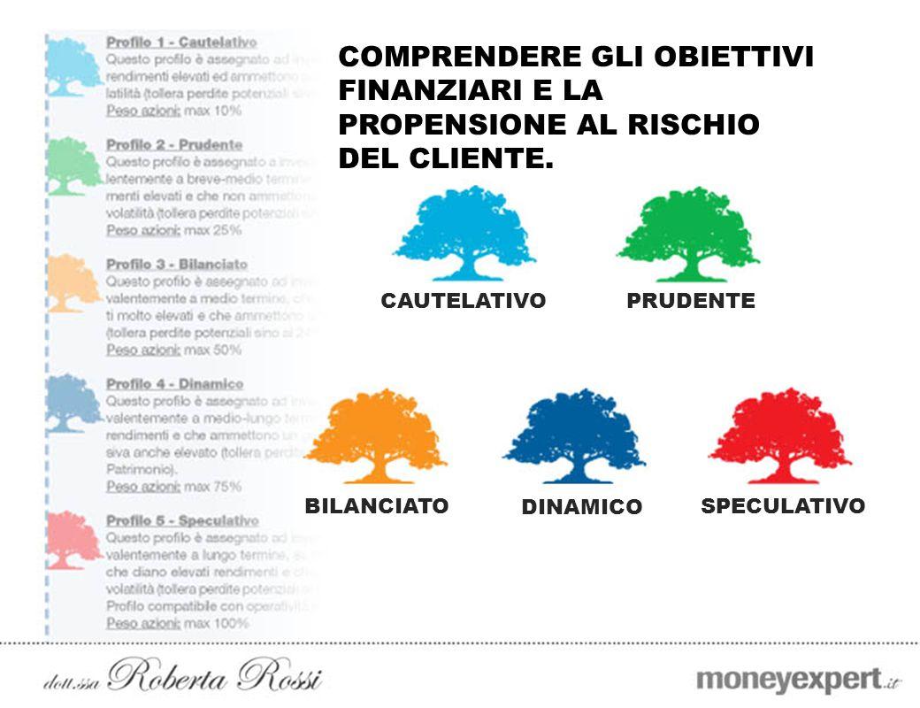 COMPRENDERE GLI OBIETTIVI FINANZIARI E LA PROPENSIONE AL RISCHIO DEL CLIENTE. CAUTELATIVOPRUDENTE BILANCIATO DINAMICO SPECULATIVO
