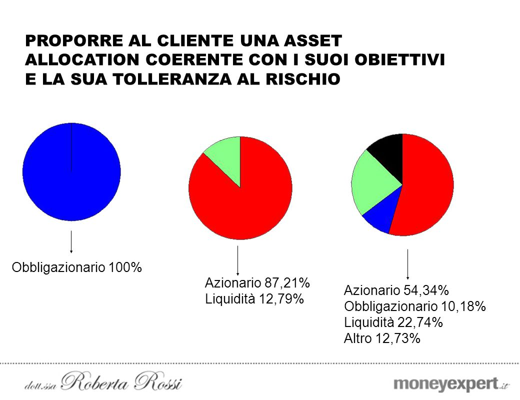 PROPORRE AL CLIENTE UNA ASSET ALLOCATION COERENTE CON I SUOI OBIETTIVI E LA SUA TOLLERANZA AL RISCHIO Azionario 54,34% Obbligazionario 10,18% Liquidit