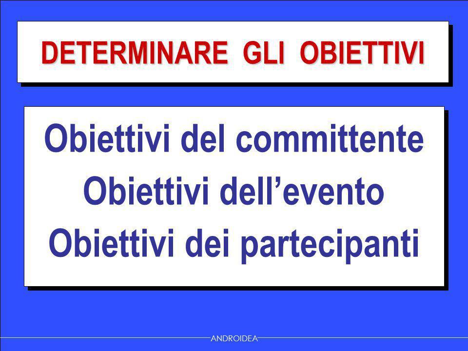 Obiettivi del committente Obiettivi dell'evento Obiettivi dei partecipanti Obiettivi del committente Obiettivi dell'evento Obiettivi dei partecipanti