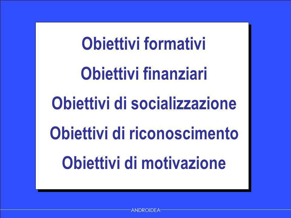 Obiettivi formativi Obiettivi finanziari Obiettivi di socializzazione Obiettivi di riconoscimento Obiettivi di motivazione Obiettivi formativi Obietti