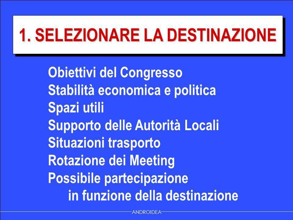 Obiettivi del Congresso Stabilità economica e politica Spazi utili Supporto delle Autorità Locali Situazioni trasporto Rotazione dei Meeting Possibile