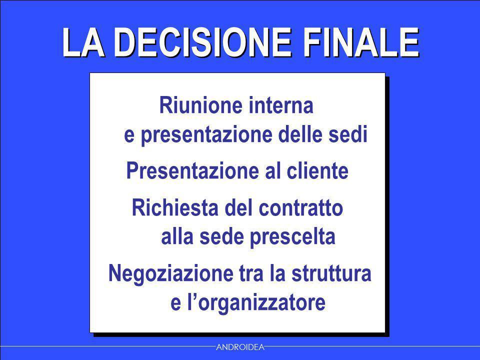 LA DECISIONE FINALE Riunione interna e presentazione delle sedi Presentazione al cliente Richiesta del contratto alla sede prescelta Negoziazione tra