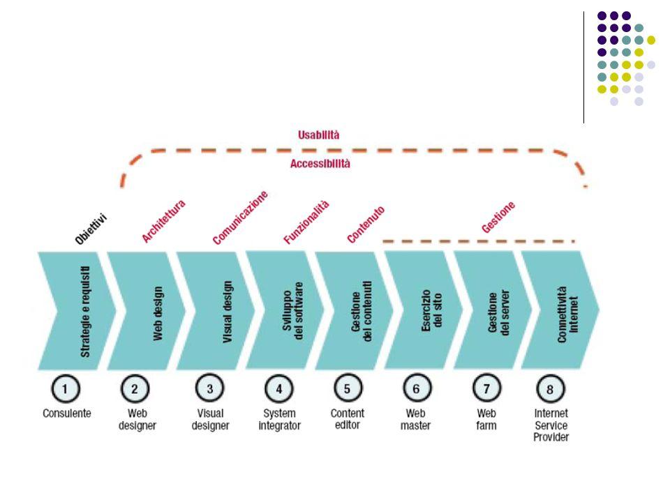 Registrare un proprio dominio e/o avere uno spazio web gratuito ed eventuali caselle di posta elettronica (costi e modalità operative) Tecnologie per i siti web: contenuti statici contenuti dinamici Software per lo sviluppo/modifica pagine web statiche (HTML) esempio di utilizzo di un software gratuito per la realizzazione di alcune di pagine di un ipotetico sito web Pubblicazione pagine web esempio di utilizzo di un software gratuito per la pubblicazione delle pagine realizzate Gestione di un sito con contenuti dinamici attraverso un Gestionale Cenni alle problematiche legate alla grafica per il web – esempio di utilizzo di un software gratuito per la grafica Come promuovere il proprio sito web presso i motori di ricerca STEP BY STEP