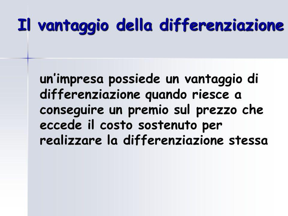 Il vantaggio della differenziazione un'impresa possiede un vantaggio di differenziazione quando riesce a conseguire un premio sul prezzo che eccede il costo sostenuto per realizzare la differenziazione stessa