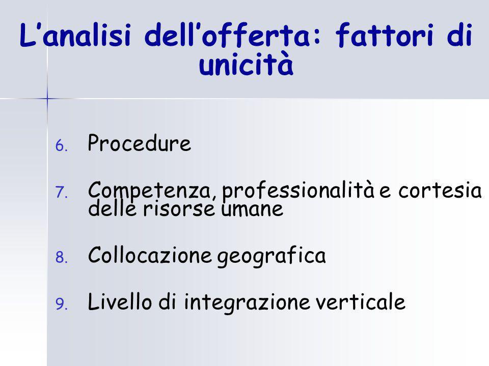 L'analisi dell'offerta: fattori di unicità 6. Procedure 7. Competenza, professionalità e cortesia delle risorse umane 8. Collocazione geografica 9. Li