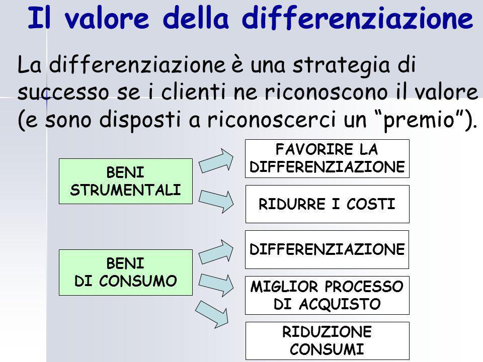 Il valore della differenziazione La differenziazione è una strategia di successo se i clienti ne riconoscono il valore (e sono disposti a riconoscerci un premio ).