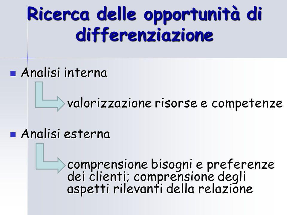 Ricerca delle opportunità di differenziazione Analisi interna Analisi interna valorizzazione risorse e competenze Analisi esterna Analisi esterna comprensione bisogni e preferenze dei clienti; comprensione degli aspetti rilevanti della relazione