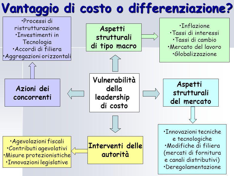 Vantaggio di costo o differenziazione? Aspetti strutturali di tipo macro Vulnerabilità della leadership di costo Inflazione Tassi di interessi Tassi d