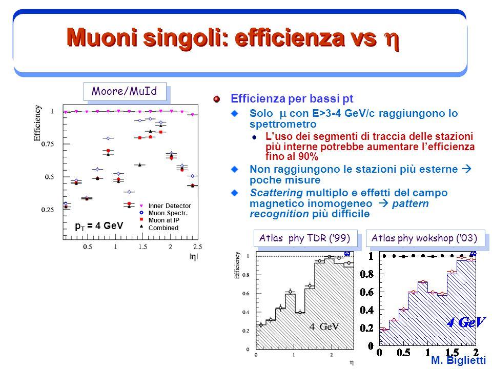 M. Biglietti Muoni singoli: efficienza vs  Atlas phy wokshop ('03) Atlas phy TDR ('99) Moore/MuId p T = 4 GeV Inner Detector Muon Spectr. Muon at IP