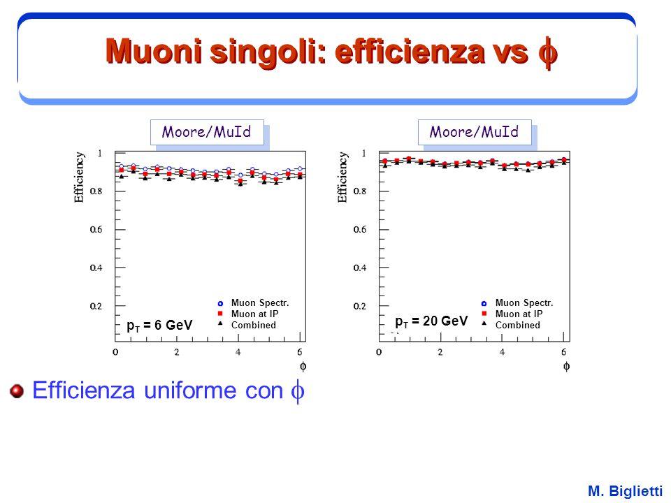 M. Biglietti Muoni singoli: efficienza vs  Efficienza uniforme con  Moore/MuId p T = 6 GeV Muon Spectr. Muon at IP Combined Muon Spectr. Muon at IP