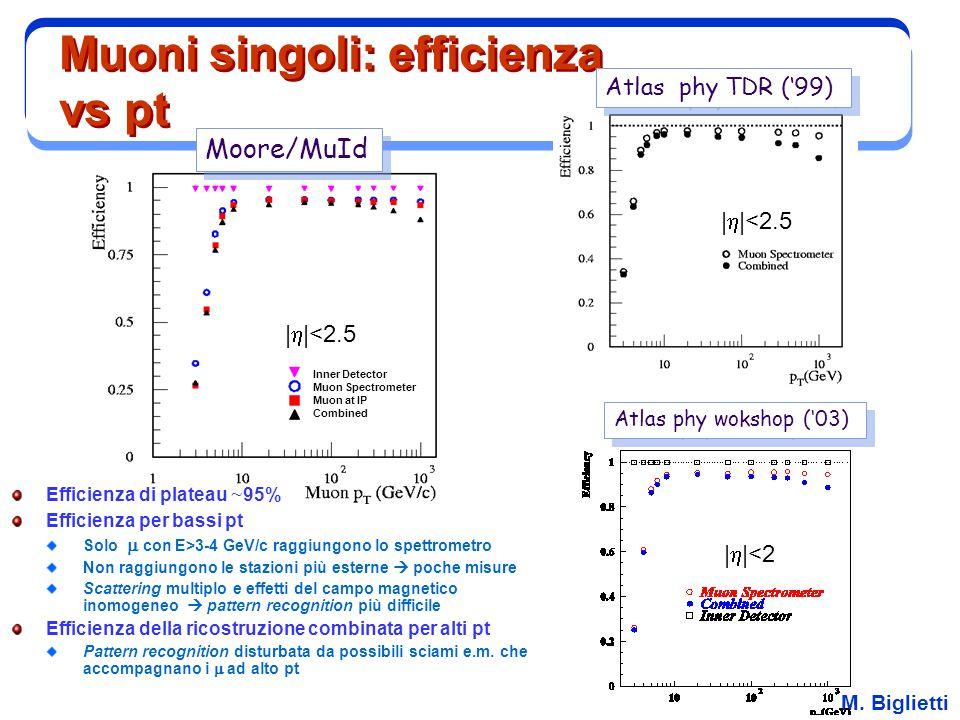 M. Biglietti Muoni singoli: efficienza vs pt Efficienza di plateau ~ 95% Efficienza per bassi pt Solo  con E>3-4 GeV/c raggiungono lo spettrometro N