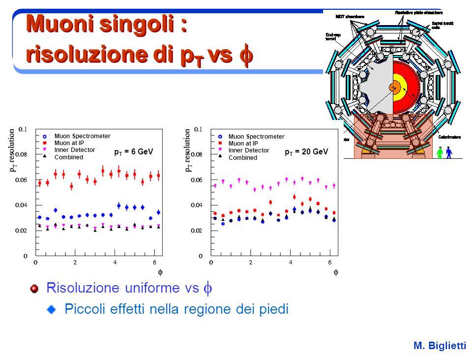 M. Biglietti Muoni singoli : risoluzione di p T vs  Risoluzione uniforme vs  Piccoli effetti nella regione dei piedi Muon Spectrometer Muon at IP In
