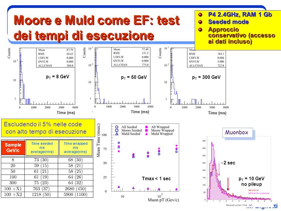 M. Biglietti Moore e MuId come EF: test dei tempi di esecuzione P4 2.4GHz, RAM 1 Gb Seeded mode Approccio conservativo (accesso ai dati incluso) Esclu