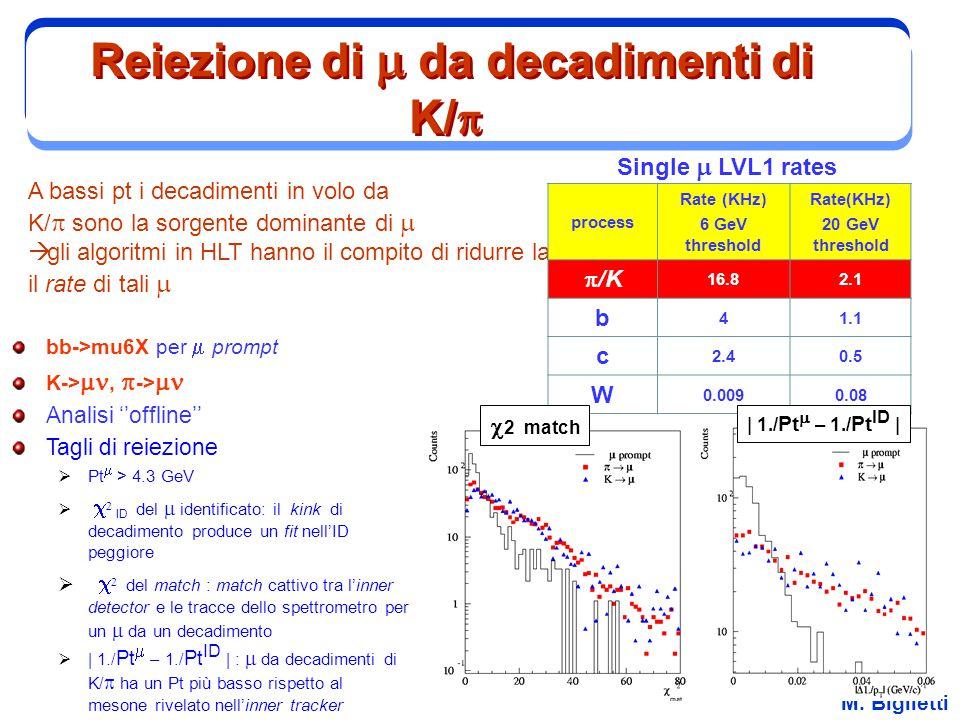 M. Biglietti Reiezione di  da decadimenti di K/  A bassi pt i decadimenti in volo da K/  sono la sorgente dominante di   gli algoritmi in HLT ha