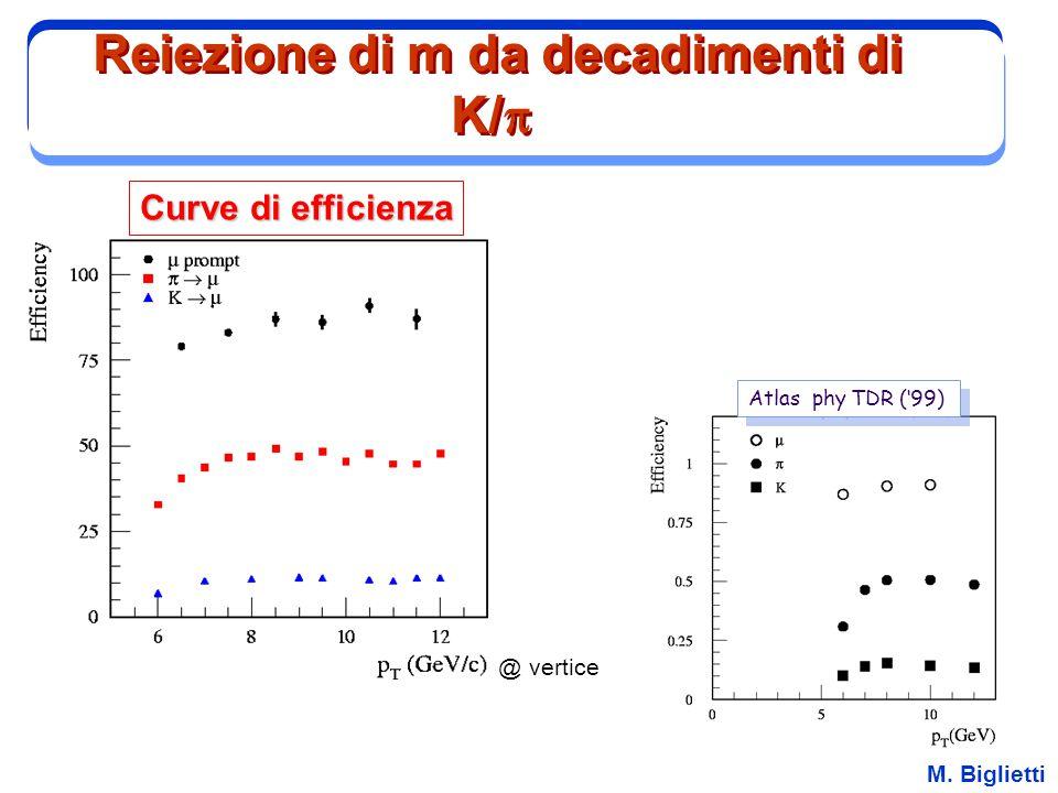 M. Biglietti Curve di efficienza @ vertice Atlas phy TDR ('99) Reiezione di m da decadimenti di K/ 