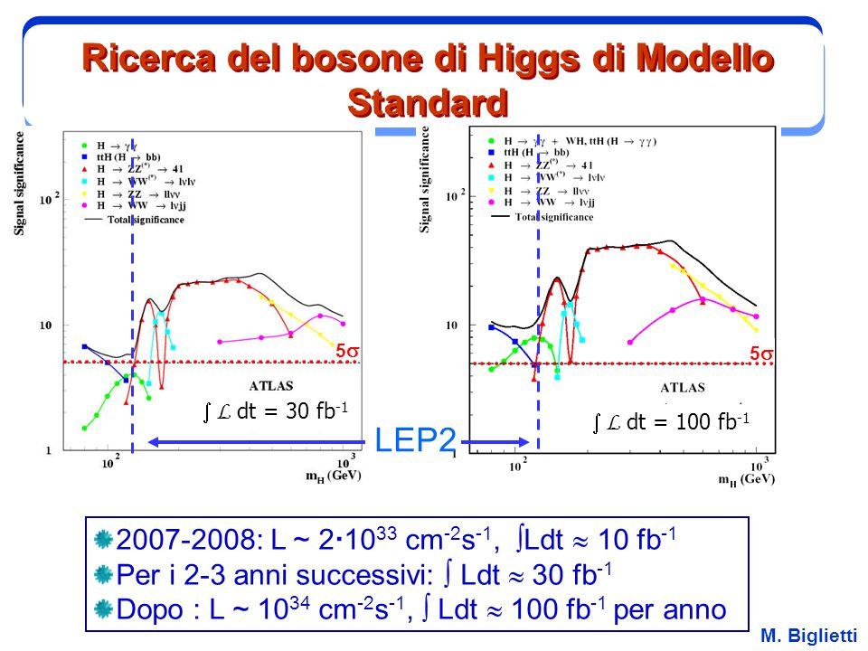 M. Biglietti Ricerca del bosone di Higgs di Modello Standard 2007-2008: L ~ 2  10 33 cm -2 s -1,  Ldt  10 fb -1 Per i 2-3 anni successivi:  Ldt 