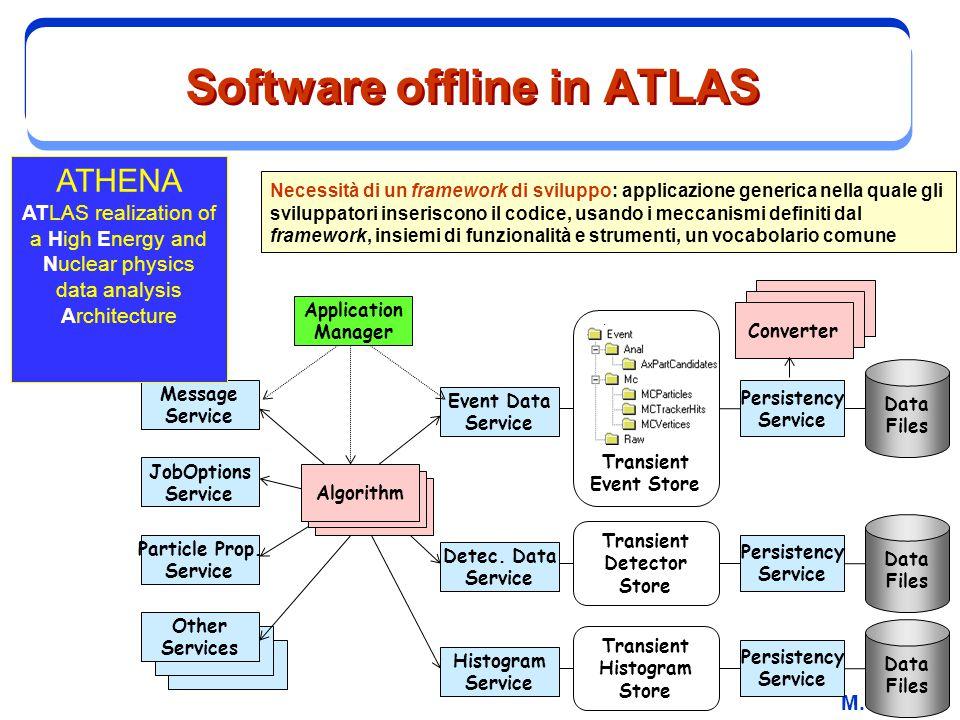 M. Biglietti Software offline in ATLAS Converter Algorithm Event Data Service Persistency Service Data Files Algorithm Transient Event Store Detec. Da