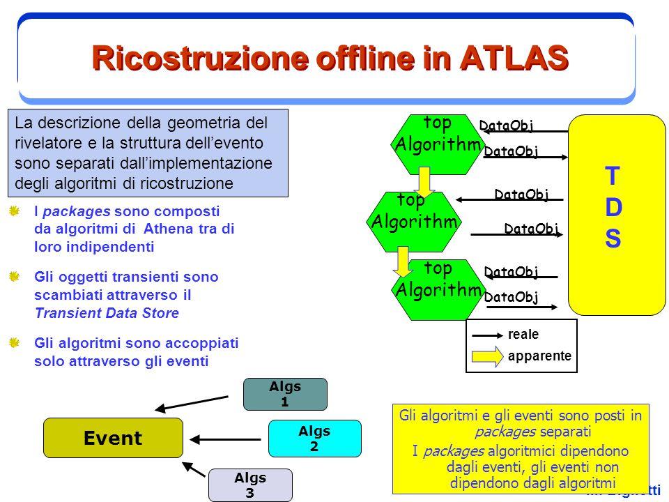 M. Biglietti Ricostruzione offline in ATLAS I packages sono composti da algoritmi di Athena tra di loro indipendenti Gli oggetti transienti sono scamb