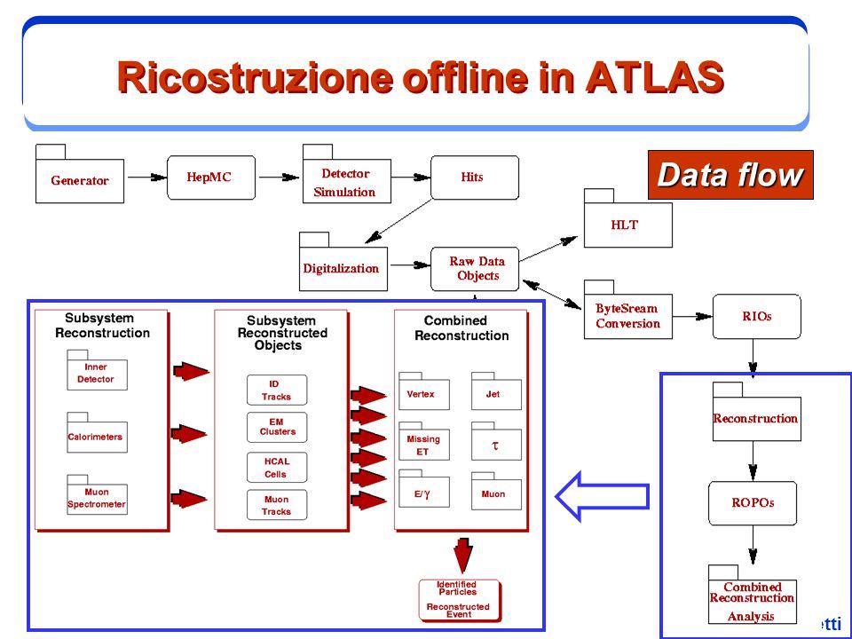 M. Biglietti Ricostruzione offline in ATLAS Data flow