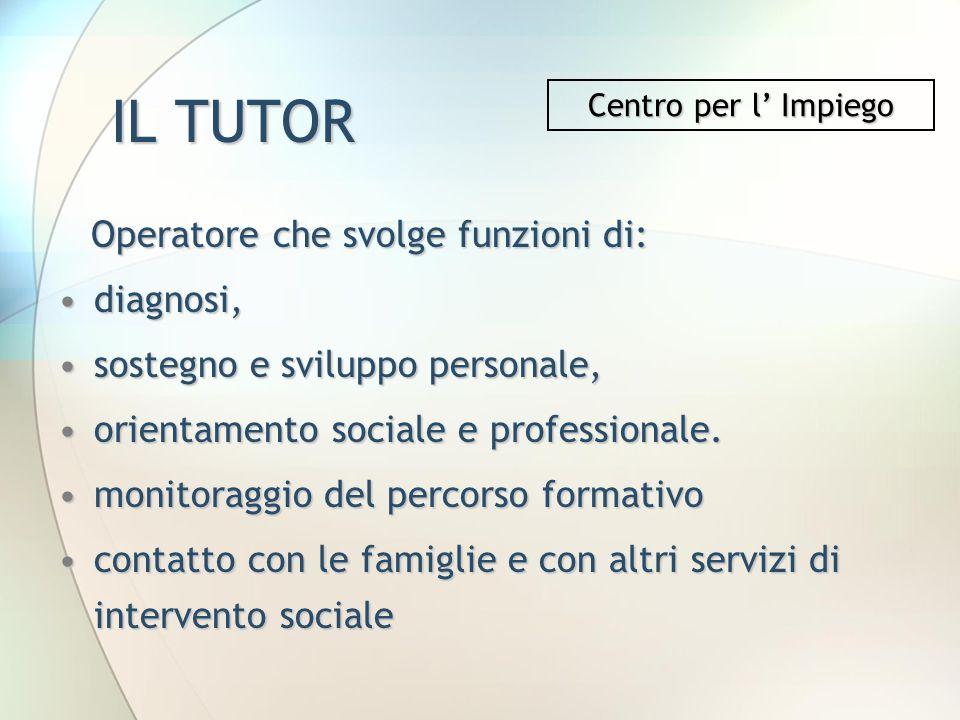 IL TUTOR Operatore che svolge funzioni di: diagnosi,diagnosi, sostegno e sviluppo personale,sostegno e sviluppo personale, orientamento sociale e prof