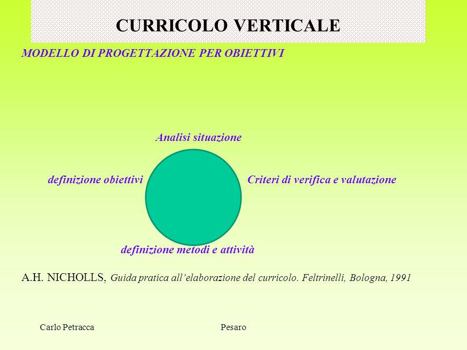CURRICOLO VERTICALE MODELLO DI PROGETTAZIONE PER OBIETTIVI Analisi situazione definizione obiettivi Criteri di verifica e valutazione definizione meto