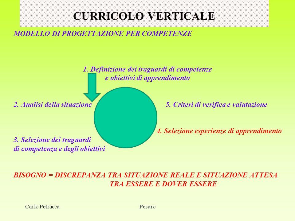CURRICOLO VERTICALE MODELLO DI PROGETTAZIONE PER COMPETENZE 1. Definizione dei traguardi di competenze e obiettivi di apprendimento 2. Analisi della s