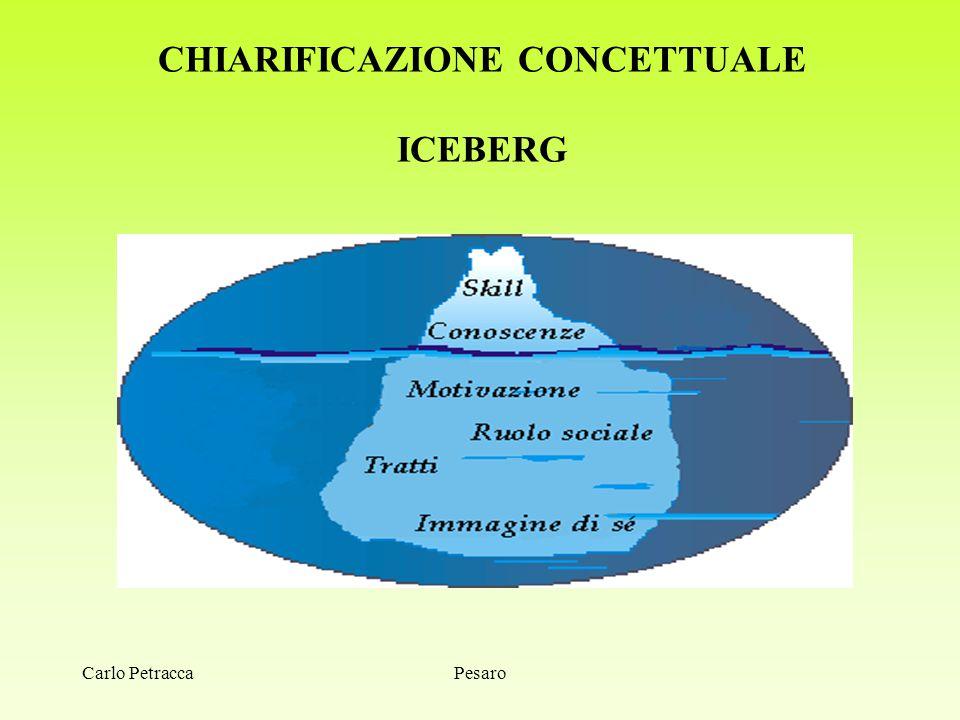Carlo PetraccaPesaro CHIARIFICAZIONE CONCETTUALE ICEBERG
