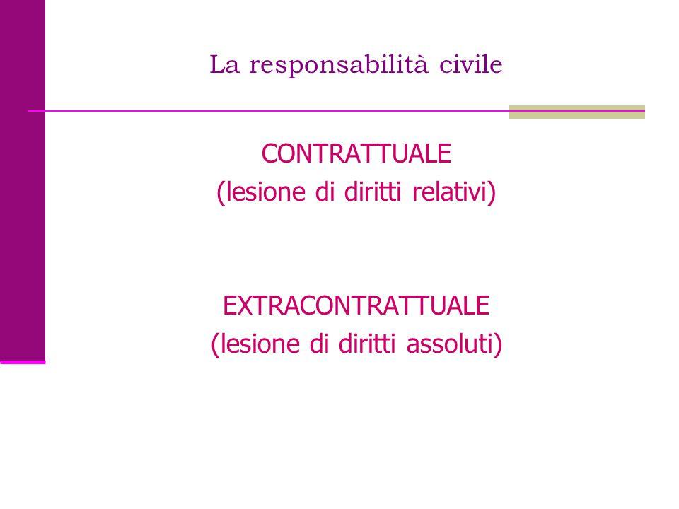 La responsabilità civile CONTRATTUALE (lesione di diritti relativi) EXTRACONTRATTUALE (lesione di diritti assoluti)