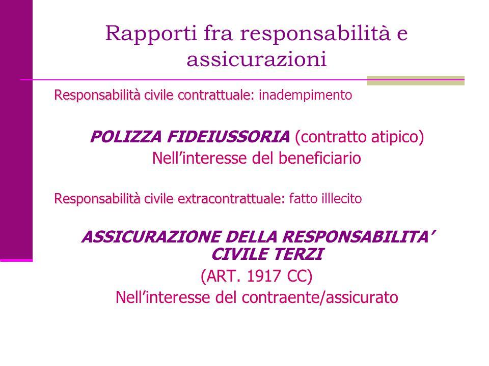 Rapporti fra responsabilità e assicurazioni Responsabilità civile contrattuale Responsabilità civile contrattuale: inadempimento POLIZZA FIDEIUSSORIA