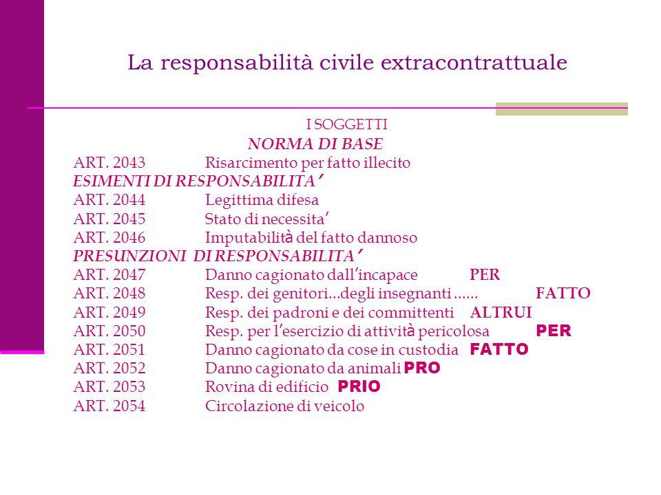 La responsabilità civile extracontrattuale I SOGGETTI NORMA DI BASE ART. 2043 Risarcimento per fatto illecito ESIMENTI DI RESPONSABILITA ' ART. 2044 L