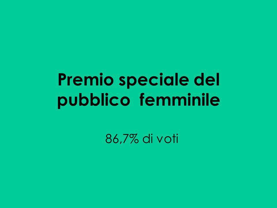 Premio speciale del pubblico femminile 86,7% di voti