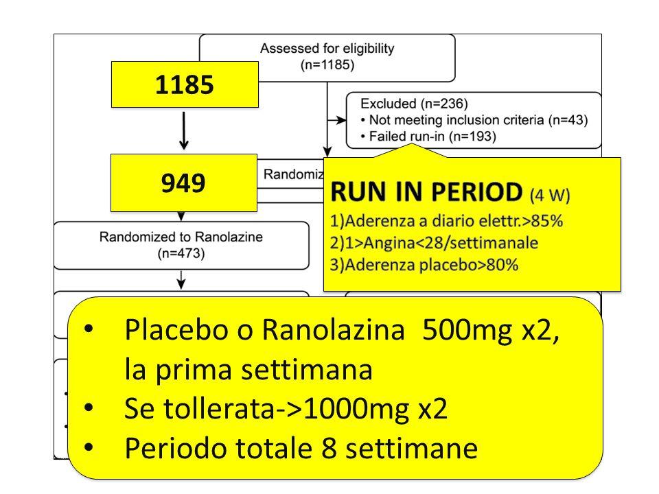 1185 949 Placebo o Ranolazina 500mg x2, la prima settimana Se tollerata->1000mg x2 Periodo totale 8 settimane Placebo o Ranolazina 500mg x2, la prima