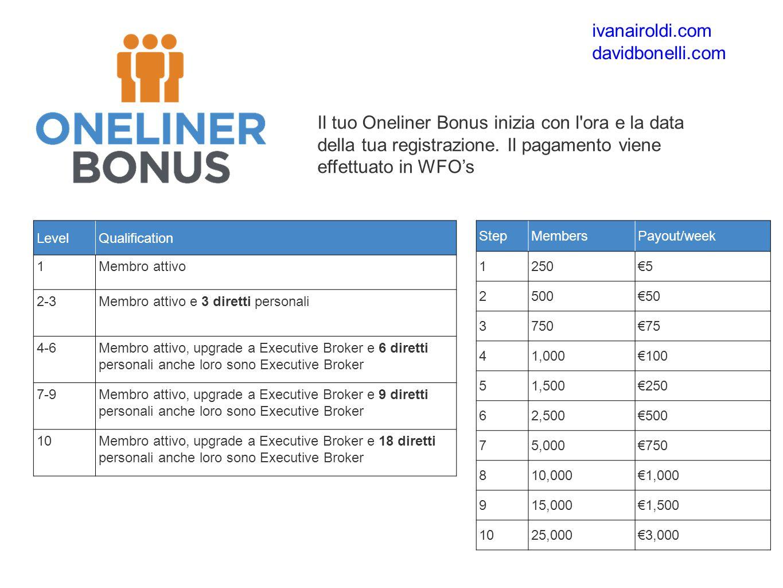 Il tuo Oneliner Bonus inizia con l ora e la data della tua registrazione.