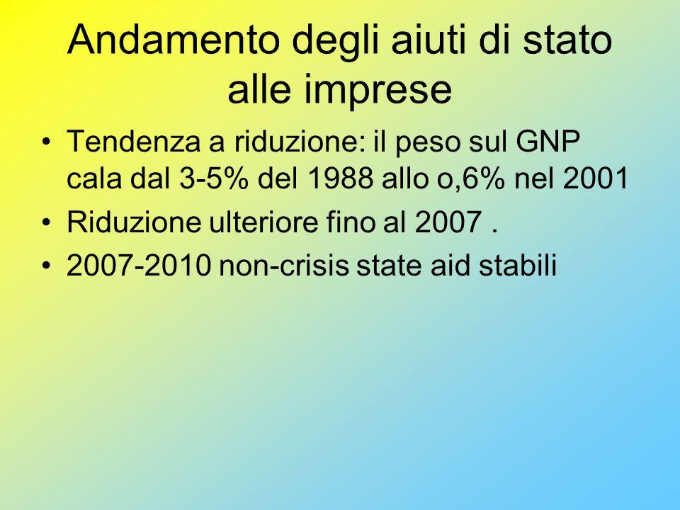 Andamento degli aiuti di stato alle imprese Tendenza a riduzione: il peso sul GNP cala dal 3-5% del 1988 allo o,6% nel 2001 Riduzione ulteriore fino al 2007.