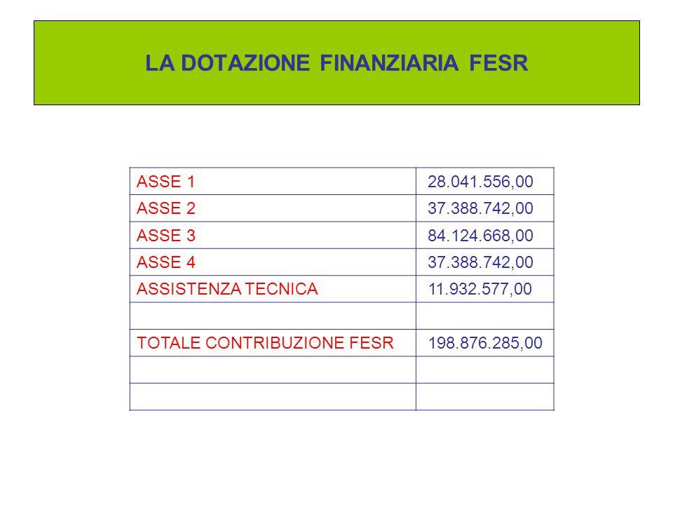 LA DOTAZIONE FINANZIARIA FESR ASSE 1 28.041.556,00 ASSE 2 37.388.742,00 ASSE 3 84.124.668,00 ASSE 4 37.388.742,00 ASSISTENZA TECNICA 11.932.577,00 TOTALE CONTRIBUZIONE FESR 198.876.285,00