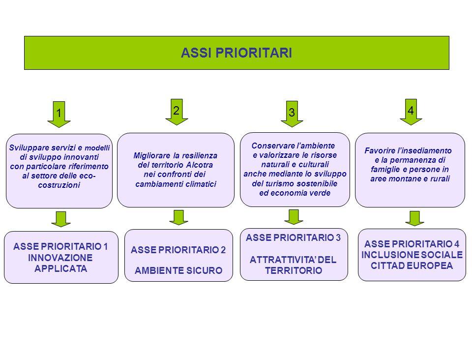 ASSI PRIORITARI 1 Sviluppare servizi e modelli di sviluppo innovanti con particolare riferimento al settore delle eco- costruzioni ASSE PRIORITARIO 1