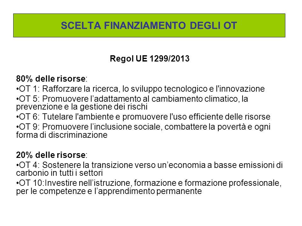 Regol UE 1299/2013 80% delle risorse: OT 1: Rafforzare la ricerca, lo sviluppo tecnologico e l innovazione OT 5: Promuovere l'adattamento al cambiamento climatico, la prevenzione e la gestione dei rischi OT 6: Tutelare l ambiente e promuovere l uso efficiente delle risorse OT 9: Promuovere l'inclusione sociale, combattere la povertà e ogni forma di discriminazione 20% delle risorse: OT 4: Sostenere la transizione verso un'economia a basse emissioni di carbonio in tutti i settori OT 10:Investire nell'istruzione, formazione e formazione professionale, per le competenze e l'apprendimento permanente SCELTA FINANZIAMENTO DEGLI OT