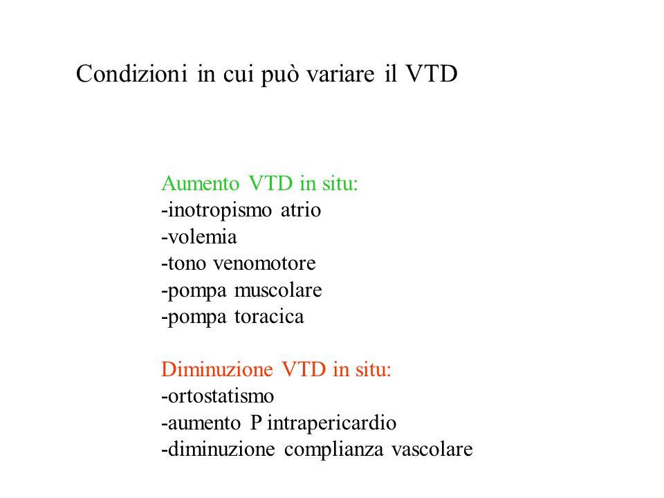 Aumento VTD in situ: -inotropismo atrio -volemia -tono venomotore -pompa muscolare -pompa toracica Diminuzione VTD in situ: -ortostatismo -aumento P i
