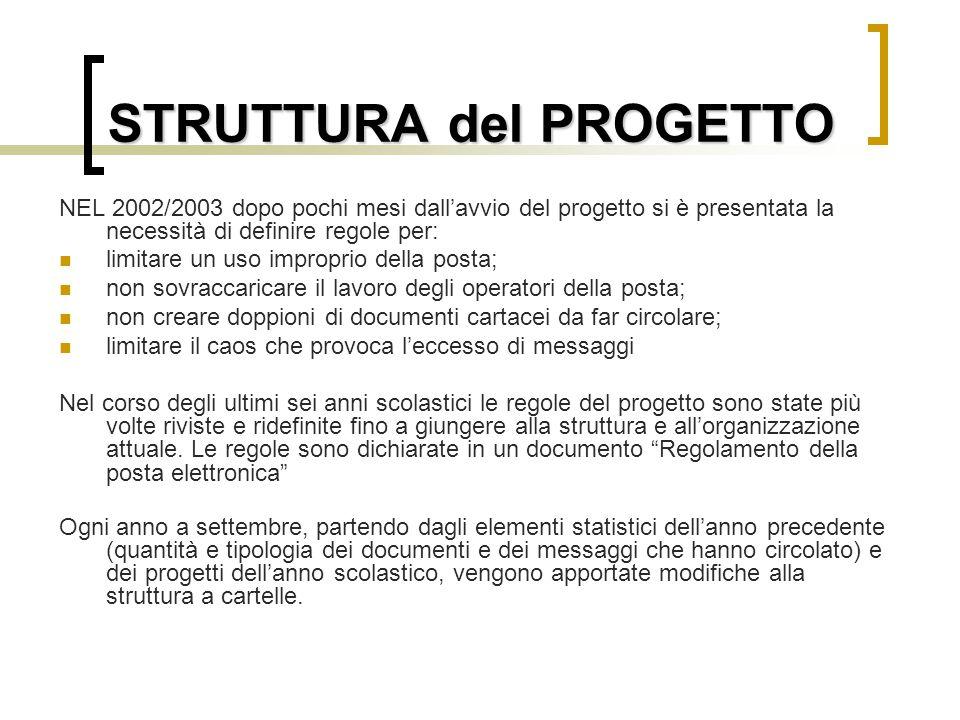 STRUTTURA del PROGETTO NEL 2002/2003 dopo pochi mesi dall'avvio del progetto si è presentata la necessità di definire regole per: limitare un uso impr