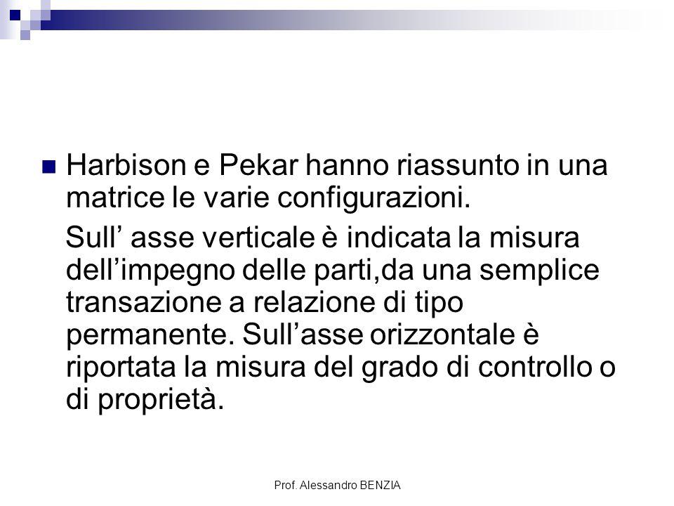 Prof. Alessandro BENZIA Harbison e Pekar hanno riassunto in una matrice le varie configurazioni. Sull' asse verticale è indicata la misura dell'impegn