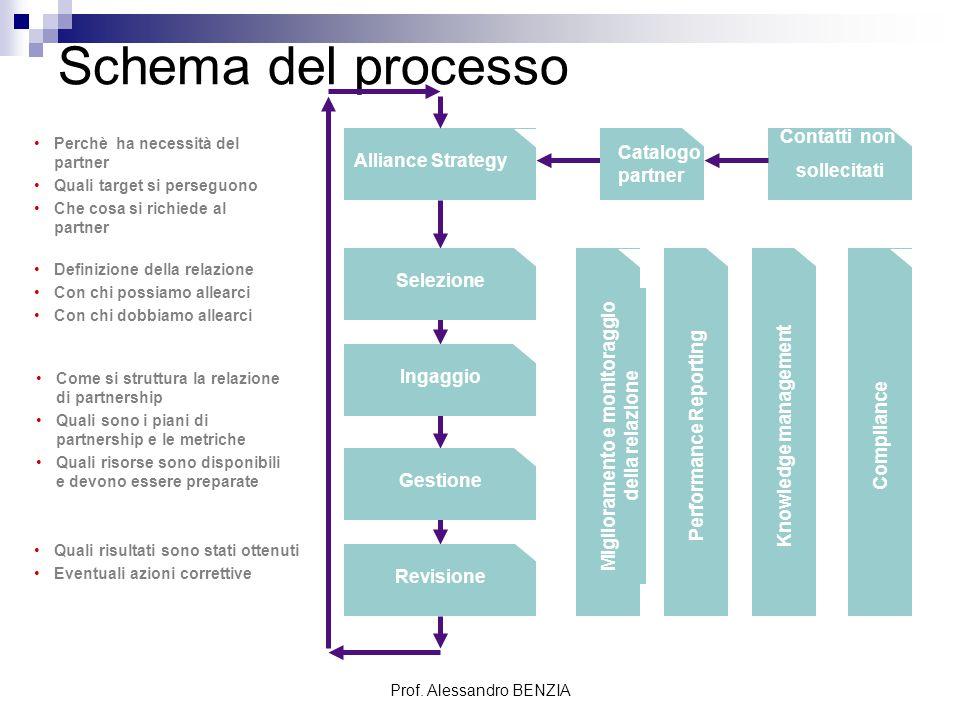 Prof. Alessandro BENZIA Schema del processo Perchè ha necessità del partner Quali target si perseguono Che cosa si richiede al partner Definizione del