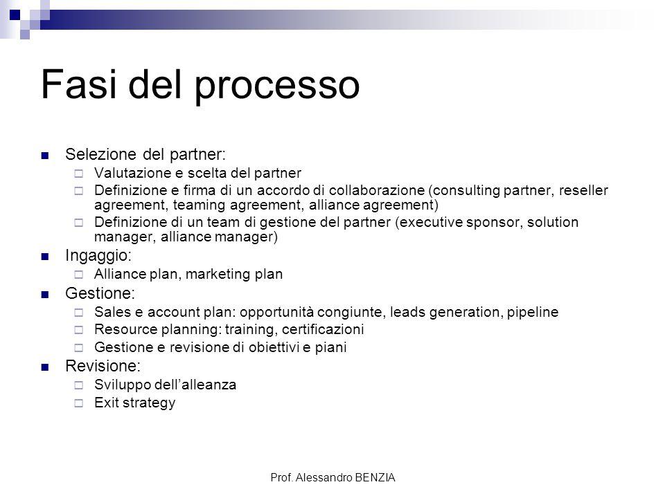 Prof. Alessandro BENZIA Fasi del processo Selezione del partner:  Valutazione e scelta del partner  Definizione e firma di un accordo di collaborazi
