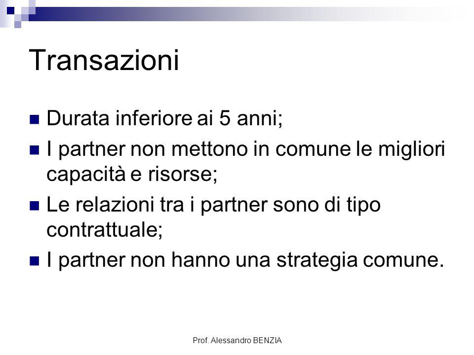 Prof. Alessandro BENZIA Transazioni Durata inferiore ai 5 anni; I partner non mettono in comune le migliori capacità e risorse; Le relazioni tra i par