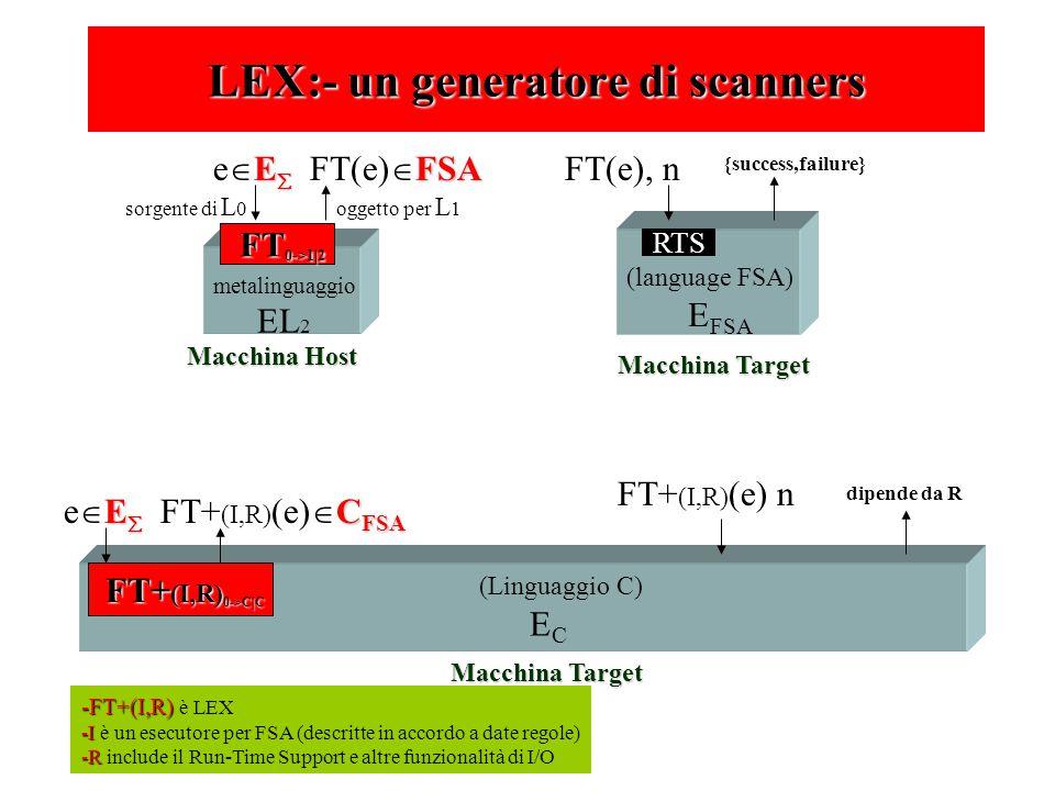 metalinguaggio EL 2 FT 0->1|2 E  FSA e  E  FT(e)  FSA oggetto per L 1sorgente di L 0 Macchina Host (language FSA) E FSA Macchina Target RTS FT(e), n {success,failure} (Linguaggio C) E C Macchina Target FT+ (I,R) (e) n FT+ (I,R) 0->C|C E  C FSA e  E  FT+ (I,R) (e)  C FSA dipende da R -FT+(I,R) -FT+(I,R) è LEX -I -I è un esecutore per FSA (descritte in accordo a date regole) -R -R include il Run-Time Support e altre funzionalità di I/O LEX:- un generatore di scanners