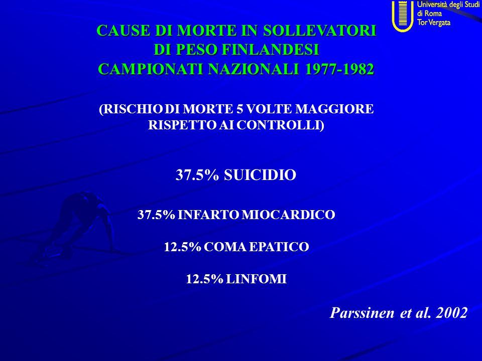CAUSE DI MORTE IN SOLLEVATORI DI PESO FINLANDESI CAMPIONATI NAZIONALI 1977-1982 (RISCHIO DI MORTE 5 VOLTE MAGGIORE RISPETTO AI CONTROLLI) 37.5% SUICIDIO 37.5% INFARTO MIOCARDICO 12.5% COMA EPATICO 12.5% LINFOMI Parssinen et al.