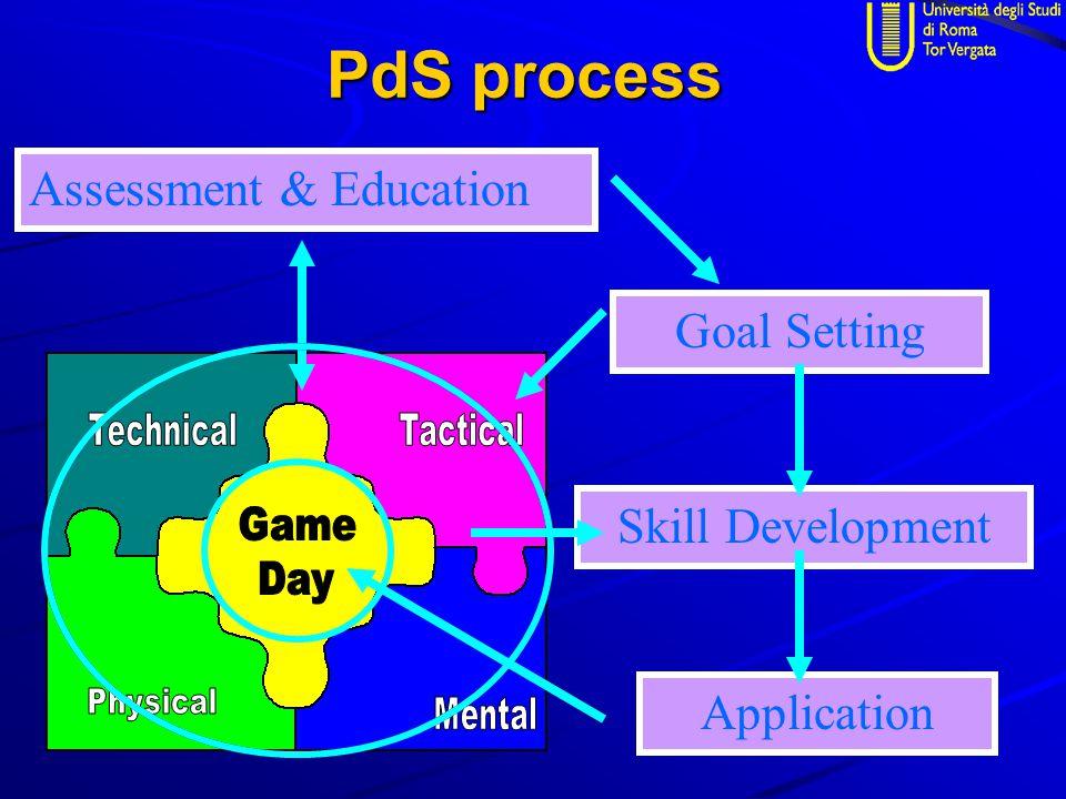 PdS process Skill Development Assessment & Education Goal Setting Application