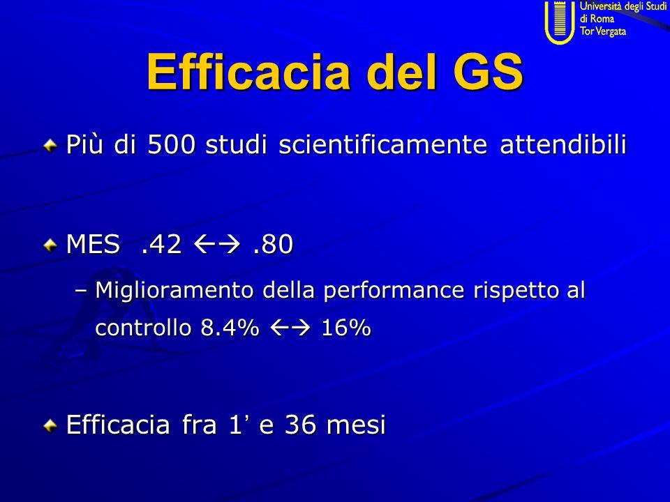 Efficacia del GS Più di 500 studi scientificamente attendibili MES.42 .80 –Miglioramento della performance rispetto al controllo 8.4%  16% Efficacia fra 1 ' e 36 mesi